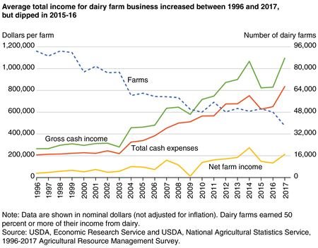 A chart shows that average total income for dairy farm business increased between 1996 and 2017, but dipped in 2015-16.