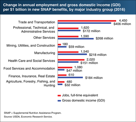 Impact of additional SNAP benefits varies by major industry group