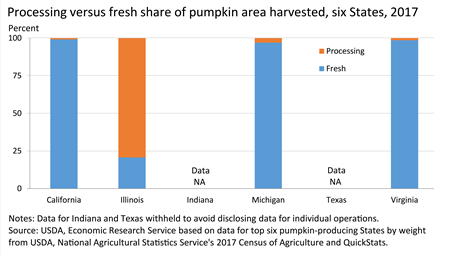 Bar chart of shares of processing and fresh market pumpkins harvested for California, Illinois, Indiana, Pennsylvania, and Texas.