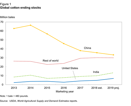 Global cotton ending stocks