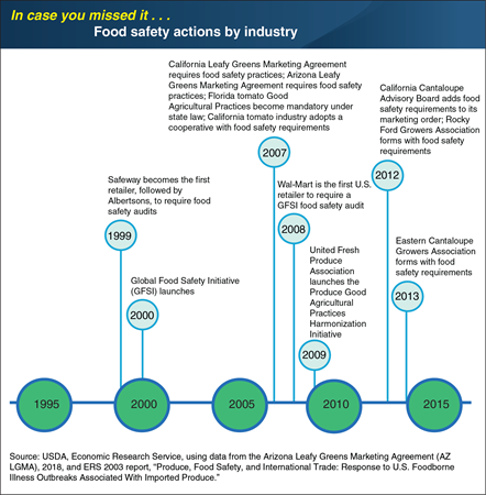 ICYMI... Food safety actions by the produce industry and commercial buyers have moved food safety practices forward