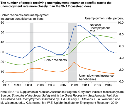 A line graph showing the national unemployment rate and the number of SNAP recipients and unemployment insurance beneficiaries for 1997 to 2016