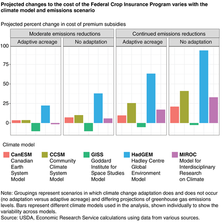 A series of bar charts show how projected changes to the cost of the Federal Crop Insurance Program varies with the climate model and emissions scenario.