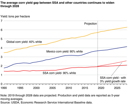 A line chart showing corn yields for Sub-Saharan Africa, Mexico, and the world.