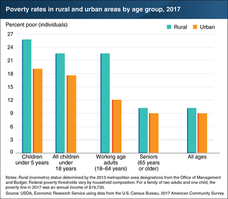 Poverty rates in 2017 were highest for children, particularly among those living in rural areas
