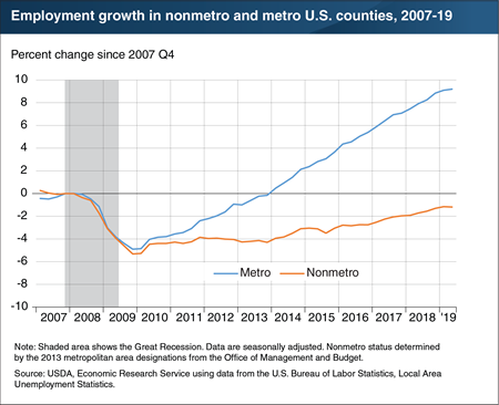 Employment has grown faster in metropolitan than nonmetro counties since the Great Recession