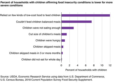 Bar chart showing share of U.S. households with children affirming eight food hardship conditions