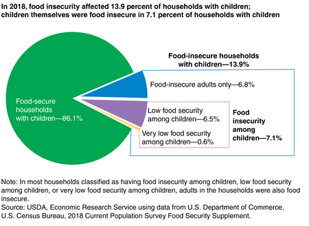 Pie chart showing the share of U.S. households with children that are food secure, food insecure, have low food security among children, and have very low food security among children in 2018