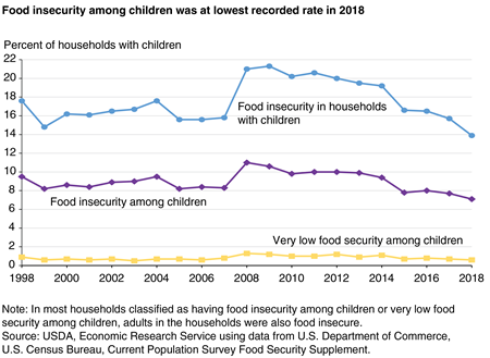 Line chart showing food insecurity in U.S. households with children, food insecurity among children, and very low food security among children for 1998 to 2018