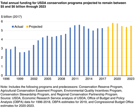 A bar chart shows that total annual funding for USDA conservation programs is projected to remain between $5 and $6 billion through 2023.