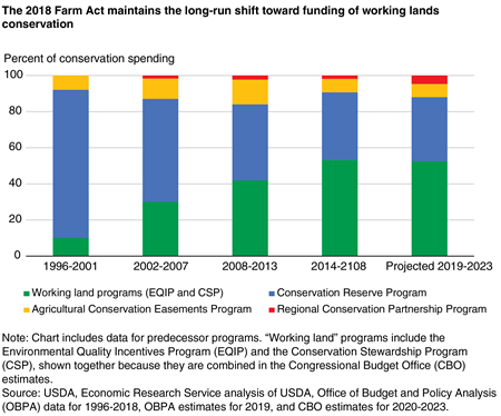 A stacked bar chart shows that the 2018 Farm Act maintains the long-run shift toward funding of working lands conservation.