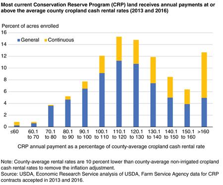 A bar chart shows that most current Conservation Reserve Program (CRP) land receives annual payments at or above the average county cropland cash rental rates (2013 and 2016).