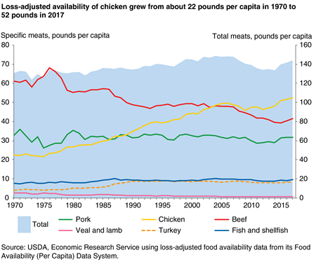 Line chart: Loss-adjusted availability of chicken grew from about 22 pounds per capita in 1970 to 52 pounds in 2017