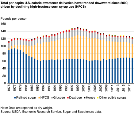 Line chart showing per capita deliveries of refined sugar, high-fructose corn syrup, and other caloric sweeteners from 1990 to 2018.