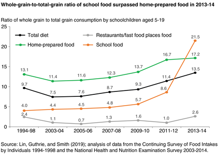 Line chart showing whole grain to total grain consumption ratio for children aged 5-19 for total diet, school foods, home-prepared foods, and foods from restaurants and fast food places in selected years from 1994-2014