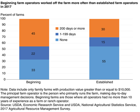 A stacked bar chart shows that beginning farm operators worked off the farm more often than established farm operators in 2017