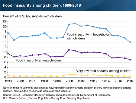 Food insecurity among children was at lowest recorded rate in 2018