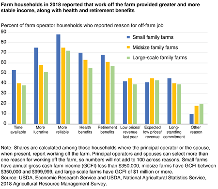 A bar chart shows that farm households in 2018 reported that work off the farm provided greater and more stable income, along with health and retirement benefits.