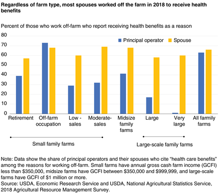 A bar chart shows that, regardless of farm type, most spouses worked off the farm in 2018 to receive health benefits.