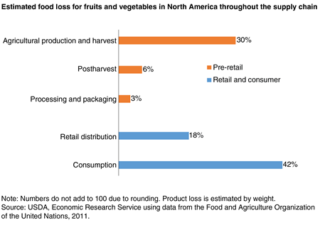 Estimated food loss for fruits and vegetables in North America throughout the supply chain