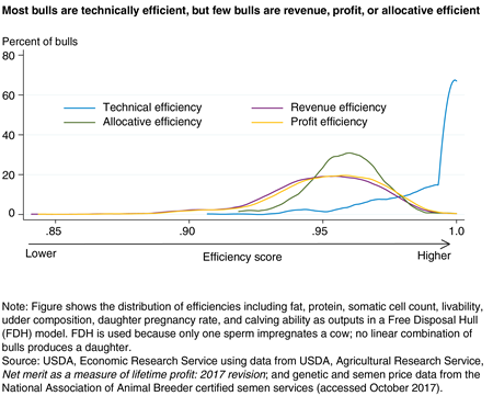 A line chart shows that most bulls studied were technically efficient (transmit most traits), but few bulls were revenue, profit, or allocative efficient.