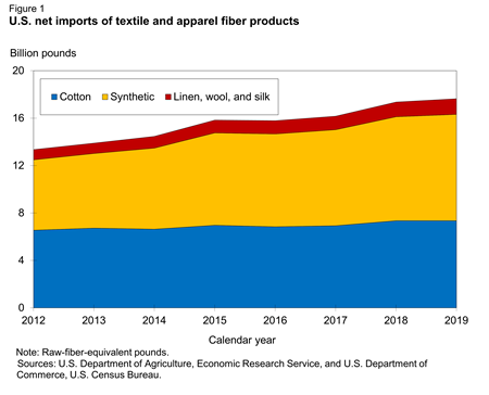 U.S. net imports of textile and apparel