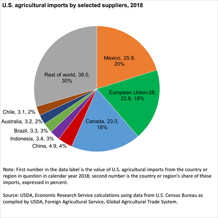 The pie chart shows U.S. agricultural imports by selected suppliers, 2018