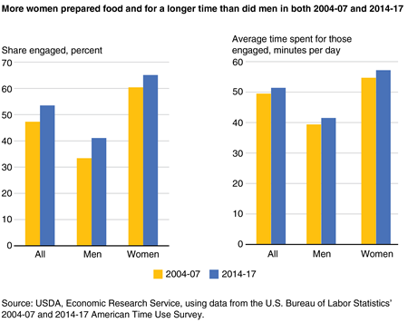 A pair of bar charts showing the percentage who engaged in preparing food and the average time spent for those engaged for all Americans age 15 and older, men, and women on an average day in 2004-07 and 2014-17