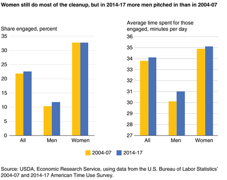 A pair of bar charts showing the percentage who engaged in food-related cleanup and the average time spent for those engaged for all Americans age 15 and older, men, and women on an average day in 2004-07 and 2014-17
