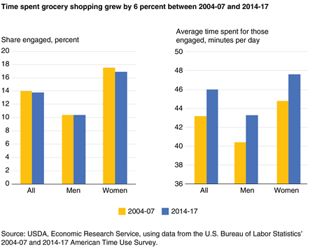 A pair of bar charts showing the percentage who engaged in grocery shopping and the average time spent for those engaged for all Americans age 15 and older, men, and women on an average day in 2004-07 and 2014-17