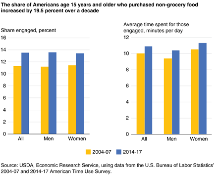 A pair of bar charts showing the percentage who engaged in purchasing non-grocery food and the average time spent for those engaged for all Americans age 15 and older, men, and women on an average day in 2004-07 and 2014-17