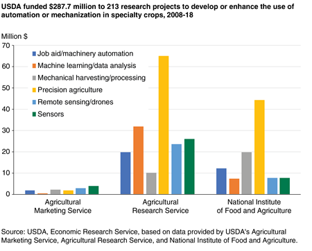 Bar chart showing the amount of USDA research funding to categories of automation or mechanization technologies, with the Agricultural Research Service funding the most to precision agriculture