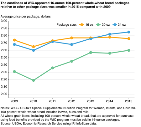 Line chart showing the average price per package of 100-percent whole-wheat bread for three package sizes in 2009 through 2015