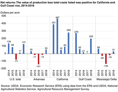 A bar chart showing Net returns: The value of production less total costs listed was positive for California and Gulf Coast rice, 2014-2018