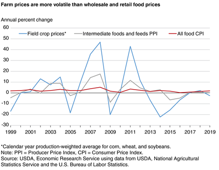 A line chart showing farm prices are more volatile than wholesale and retail food prices