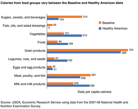 A bar chart showing daily per capita calories from nine food groupings under the U.S. Baseline and Healthy American diets in 2007-08