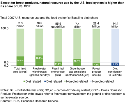 A bar chart showing the food system's share of total U.S. natural resource use in 2007 for land, freshwater, fossil fuels, forest products, and greenhouse gas emissions compared to the U.S. diet's contribution to GDP
