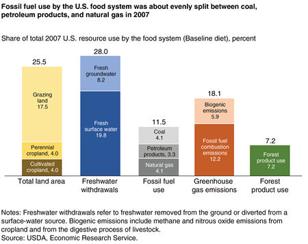 A stacked bar chart showing the food system's share of total U.S. natural resource use in 2007 by sub-categories for land, freshwater, fossil fuels, forest products, and greenhouse gas emissions