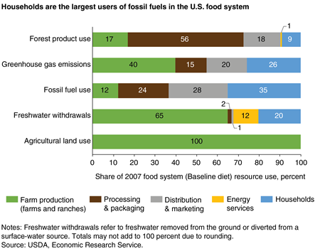 A bar chart showing the 2007 usage of five natural resources by five stages of the U.S. food system