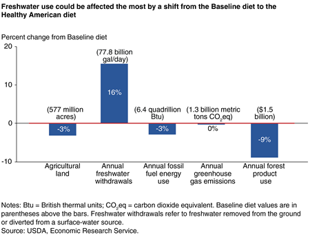A bar chart showing the percentage changes in use of five natural resources from a shift from the U.S. baseline diet to the Healthy American diet