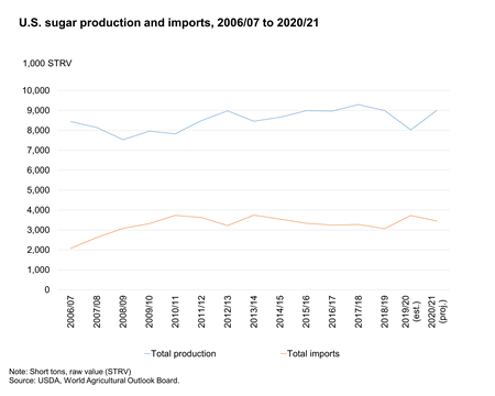 Bar Chart of U.S. sugar production and imports, 2006/07 to 2020/21