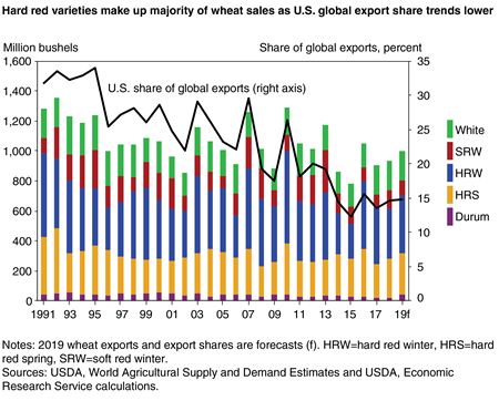 A stacked bar graph indicating U.S. wheat production by class decreasing steadily since 1990 with an overlaid line graphing the simultaneous decline in wheat sales as a share of U.S. global exports.