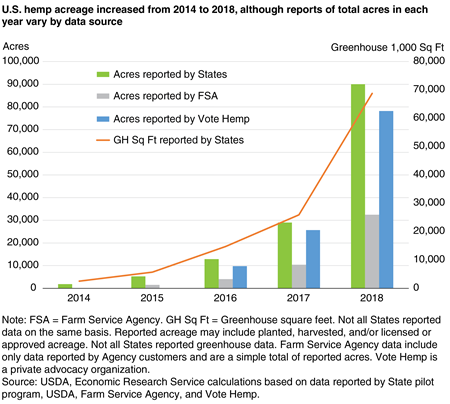 A bar chart comparing three separate sources' reports on U.S. hemp acres and an overlaid line representing greenhouse area from 2014-2018, with each figure indicating rapid growth over the time period.