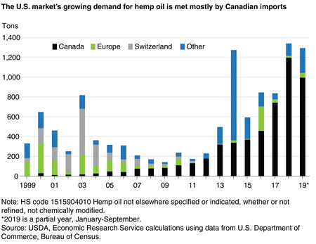 A stacked bar chart indicating U.S. imports of hemp oil by country from 1999 through 2099 indicating a marked acceleration in imports starting in 2011, namely, from Canada.