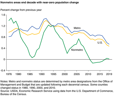 Line chart showing Nonmetro areas end decade with near-zero population change