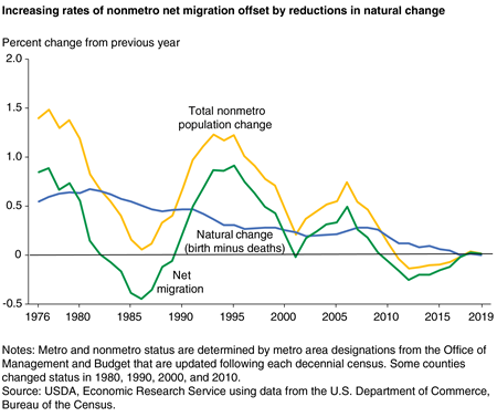 Line chart showing increasing rates of nonmetro net migration offset by reductions in natural change