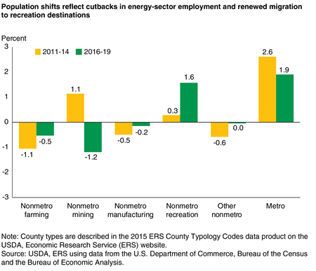 Bar chart showing population shifts reflect cutbacks in energy-sector employment and renewed migration to recreation destinations