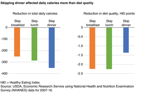 A two-part bar chart showing the reduction in calories and reduction in diet quality from skipping breakfast, lunch, or dinner.
