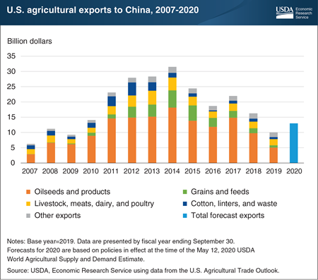 U.S. agricultural exports to China to increase in FY 2020 despite COVID-19 slowdown