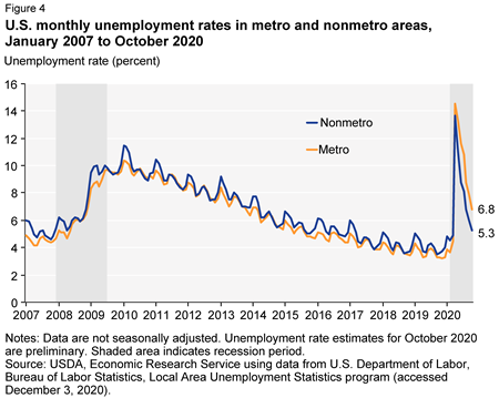 U.S. monthly unemployment rates in metro and nonmetro areas, January 2007 to September 2020